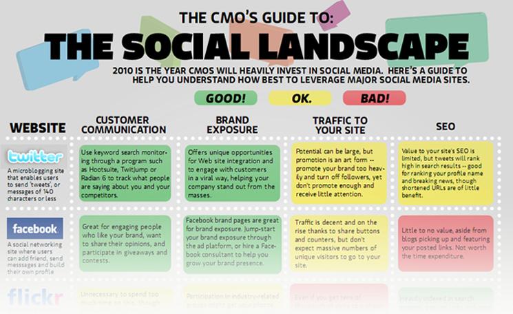 Eine Tabelle beschreibt die Vor- und Nachteile von verschiedenen Social Media -Anbietern wie Twitter, Facebook, Digg, Youtube etc.